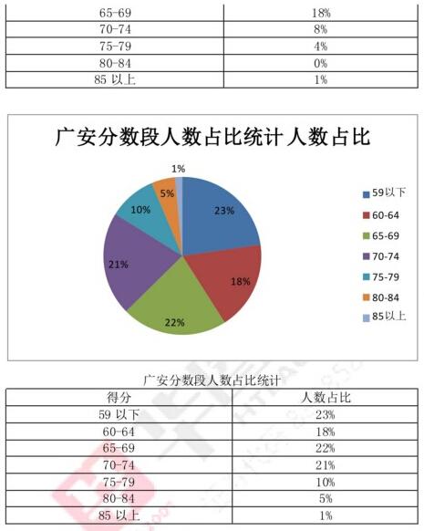 广安教师考试分数段分析