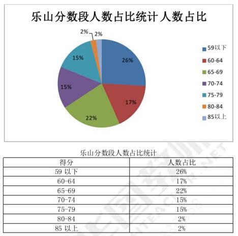 乐山教师考试分数段分析