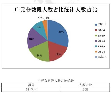 广元教师考试分数段分析