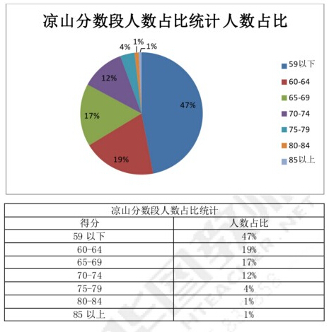 凉山教师考试分数段分析