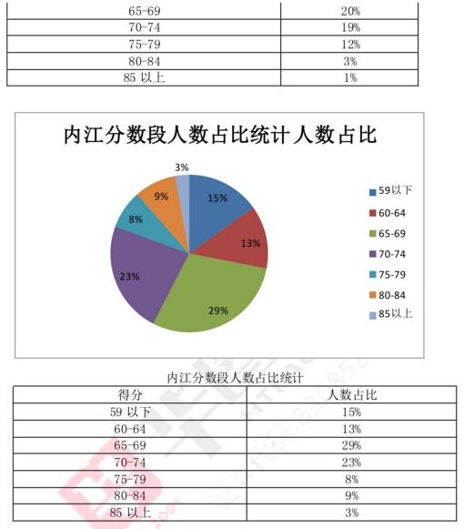 内江教师考试分数段分析