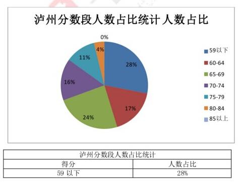 泸州教师考试分数段分析
