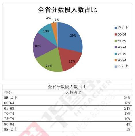 2016年四川教师公招考试分数段