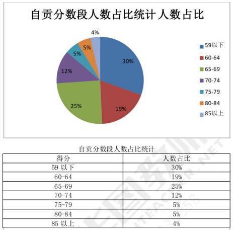 自贡教师考试分数段分析