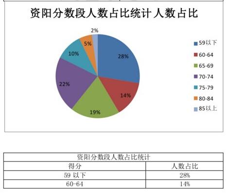 资阳教师公招考试分数分析