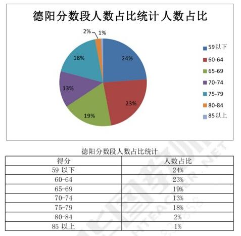 德阳教师考试分数段分析