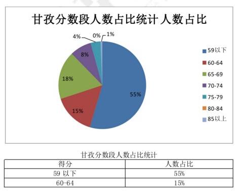甘孜州教师考试分数段分析